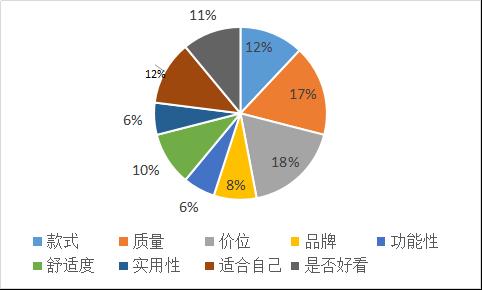 2016年大学生服装消费市场调查报告